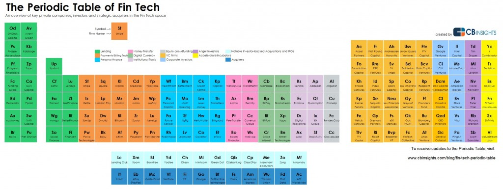 CB Insights FinTech Periodic Table