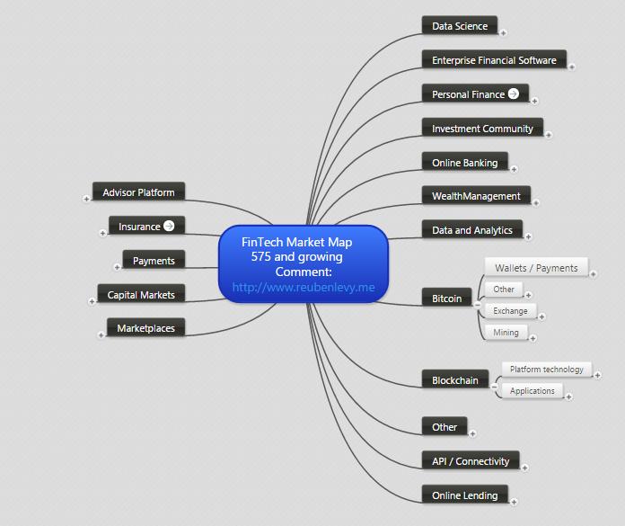 FinTech Market Map - Reuben Levy