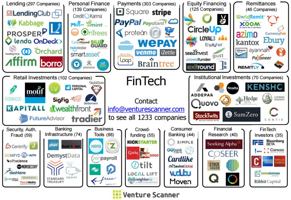 Fintech map venture scanner