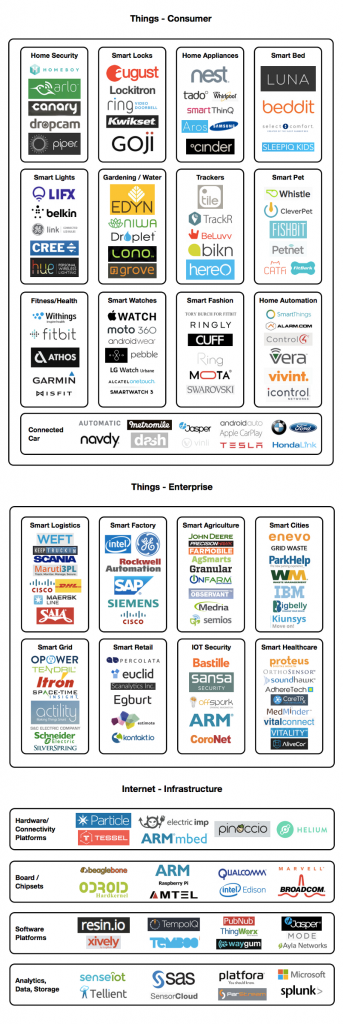 IoT Market Map by Chris McCann