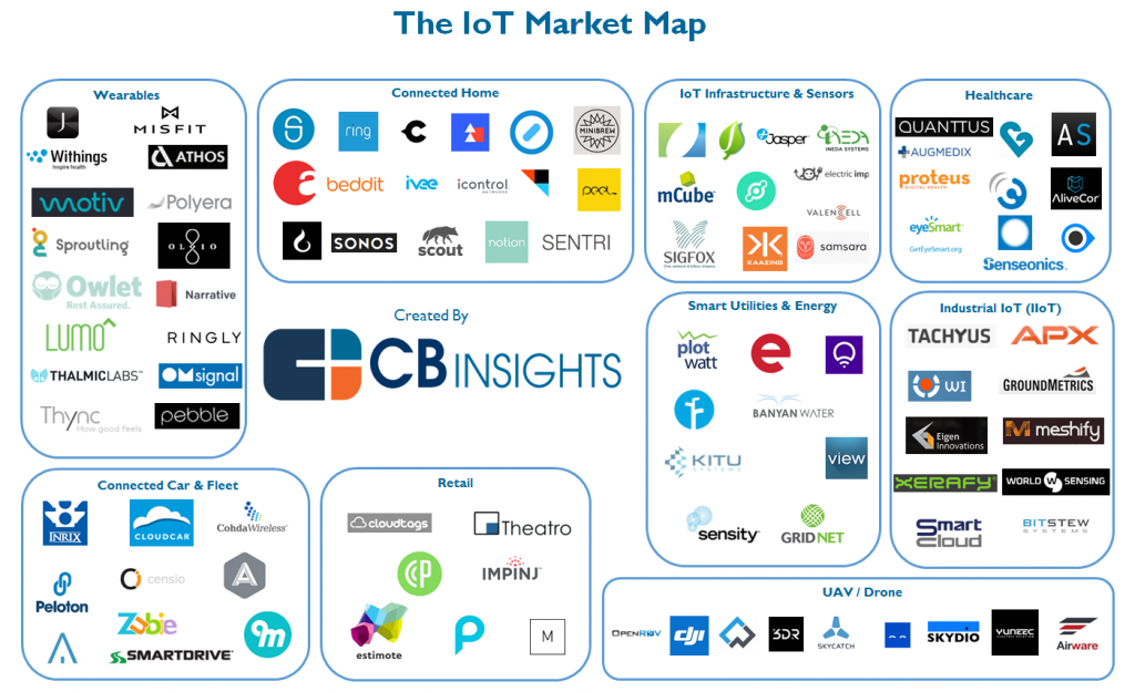 IoT Map by CB Insights
